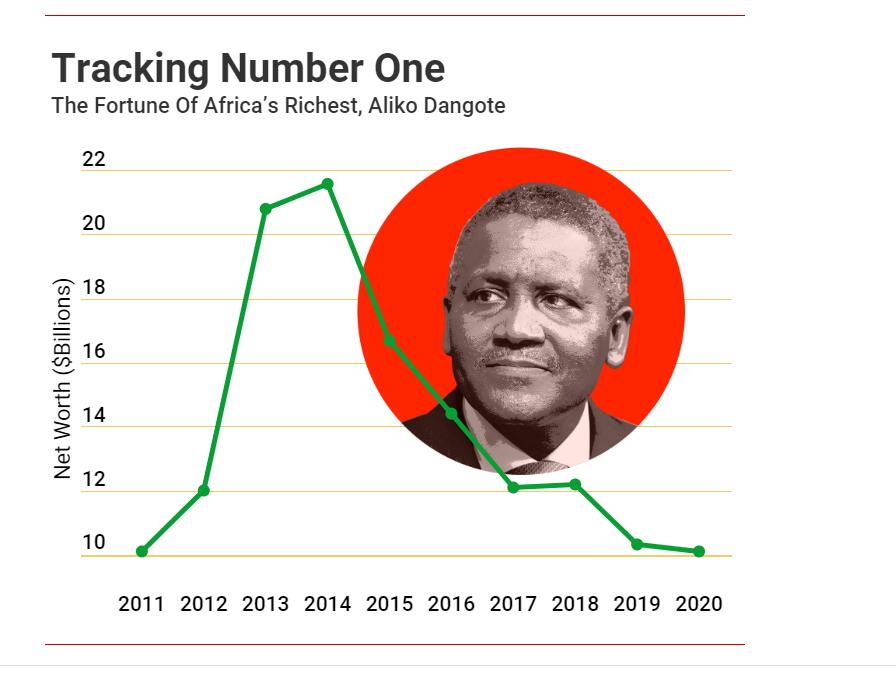 Forbes révèle son Classement 2020 des milliardaires africains-(Top 20)